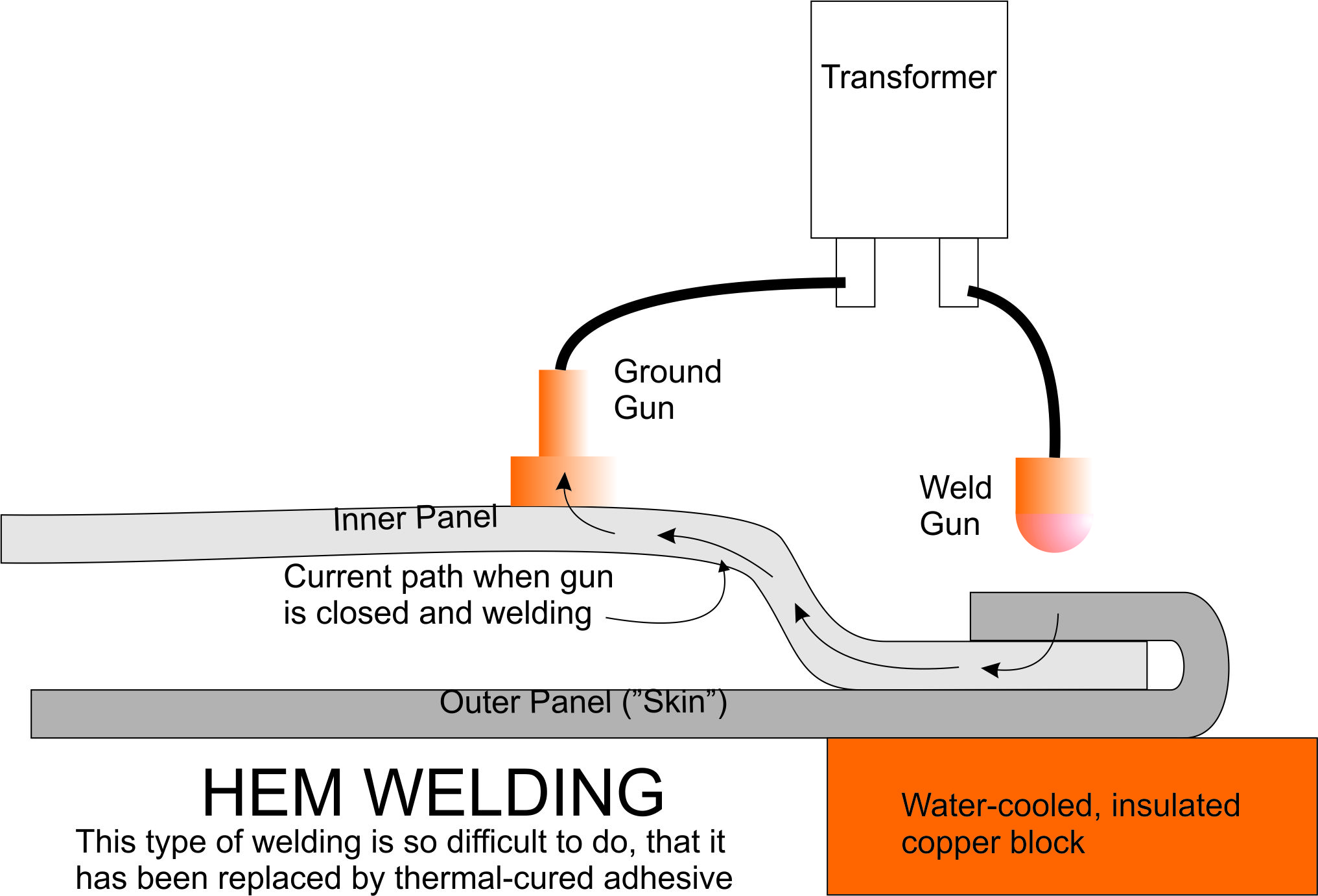 Resistance Welding Gun Diagram Electrical Wiring For Spot Welder Lincoln 225 Ac Hobart Aluminum